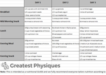 Greatest-Physiques-Diet-Plan
